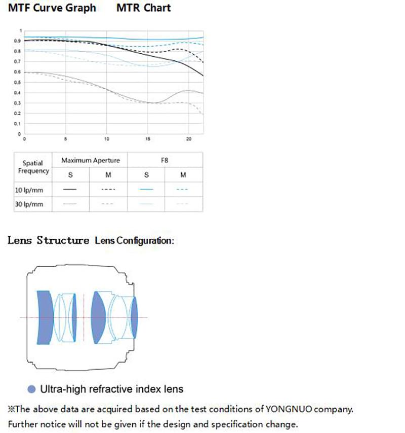 Yongnuo-YN-50mm-f1.4-II-lens-MTF-chart.jpg
