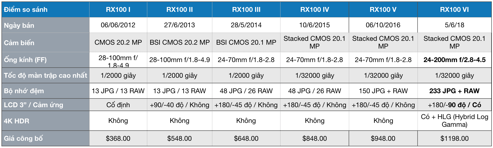 ss rx100 6.png