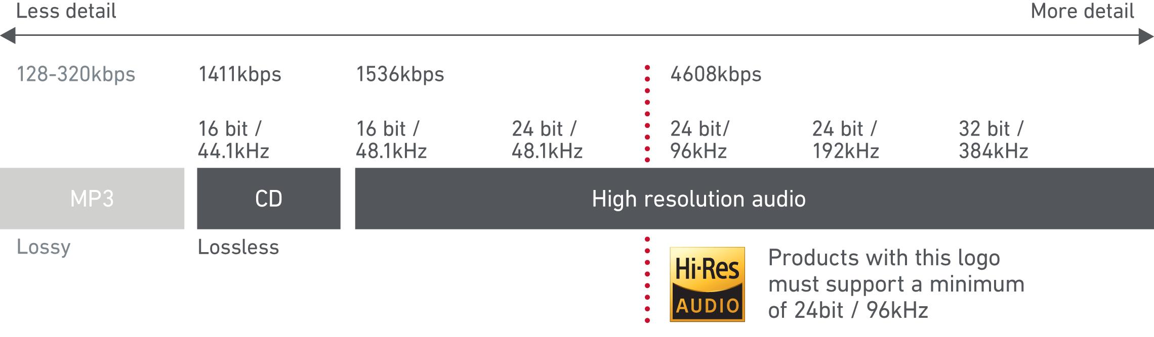 tinhte_Hi-Res-Audio-Superior-Digital-Format.png