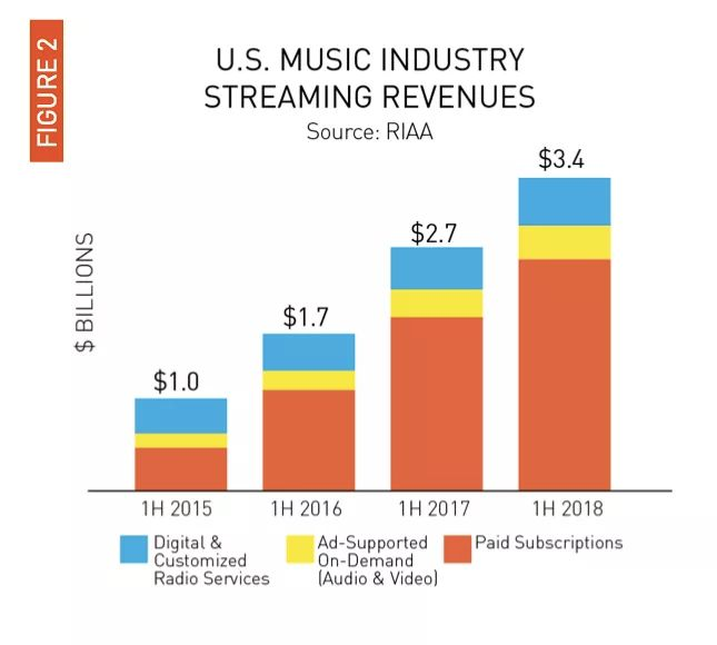 tinhte_music_revenue_2.jpeg