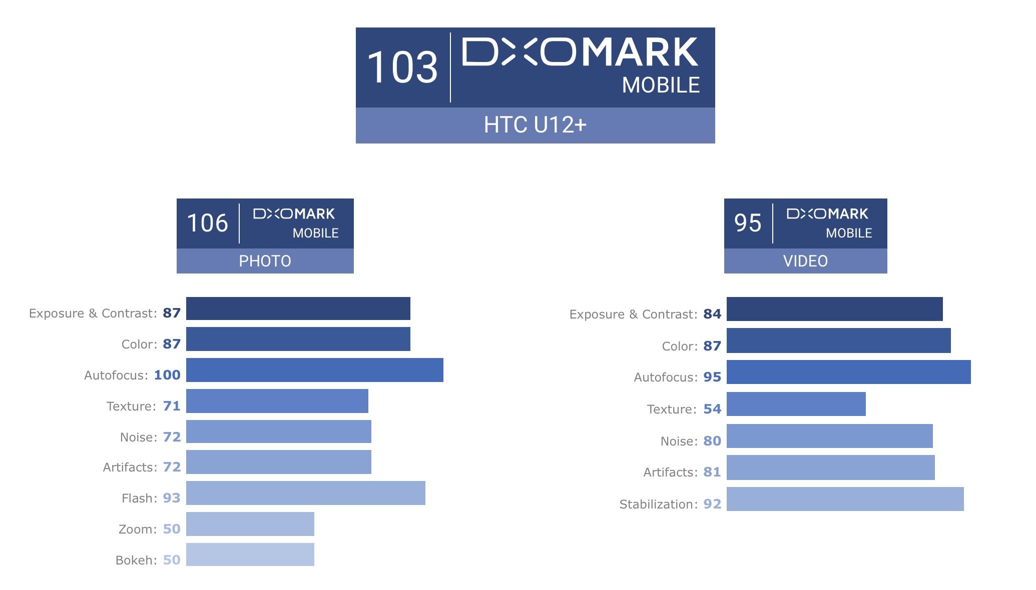 DXOMARK_HTCU12.jpg