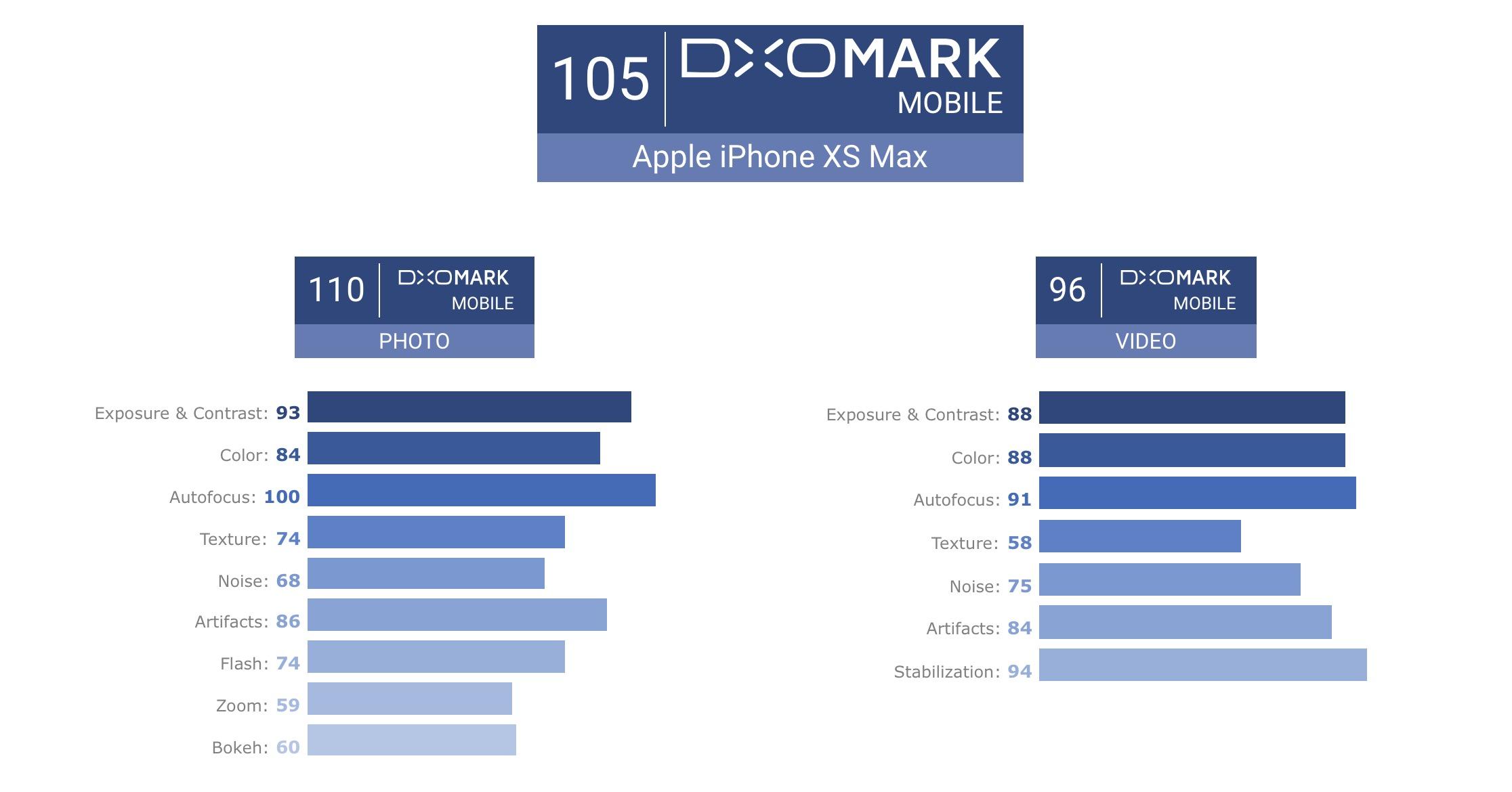 DXOMARK_iPhoneXS_XSMAX.jpg