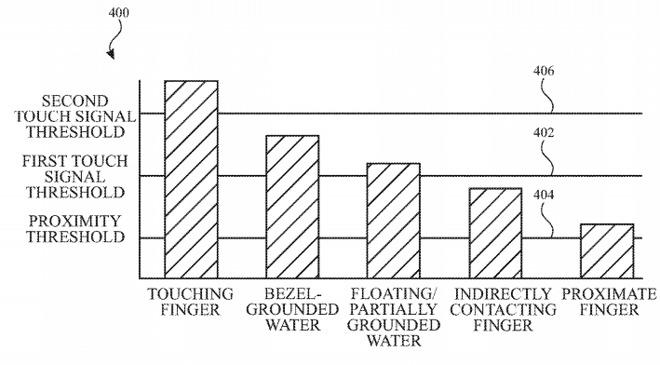 28238-43571-touch-thresholds-graph-apple-patent-application-rain-detection-l.jpg