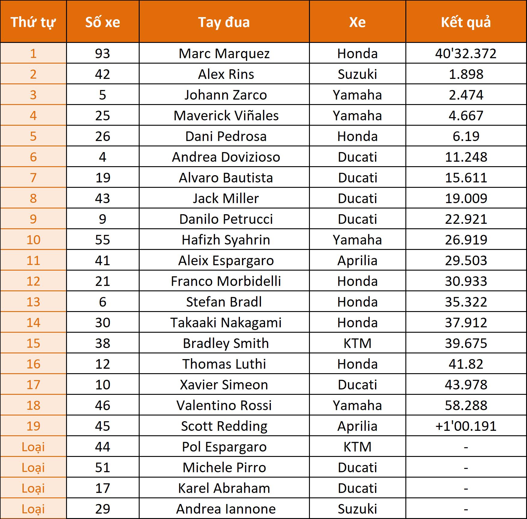 MotoGP18_MalaysianGP_Xe_Tinhte.png
