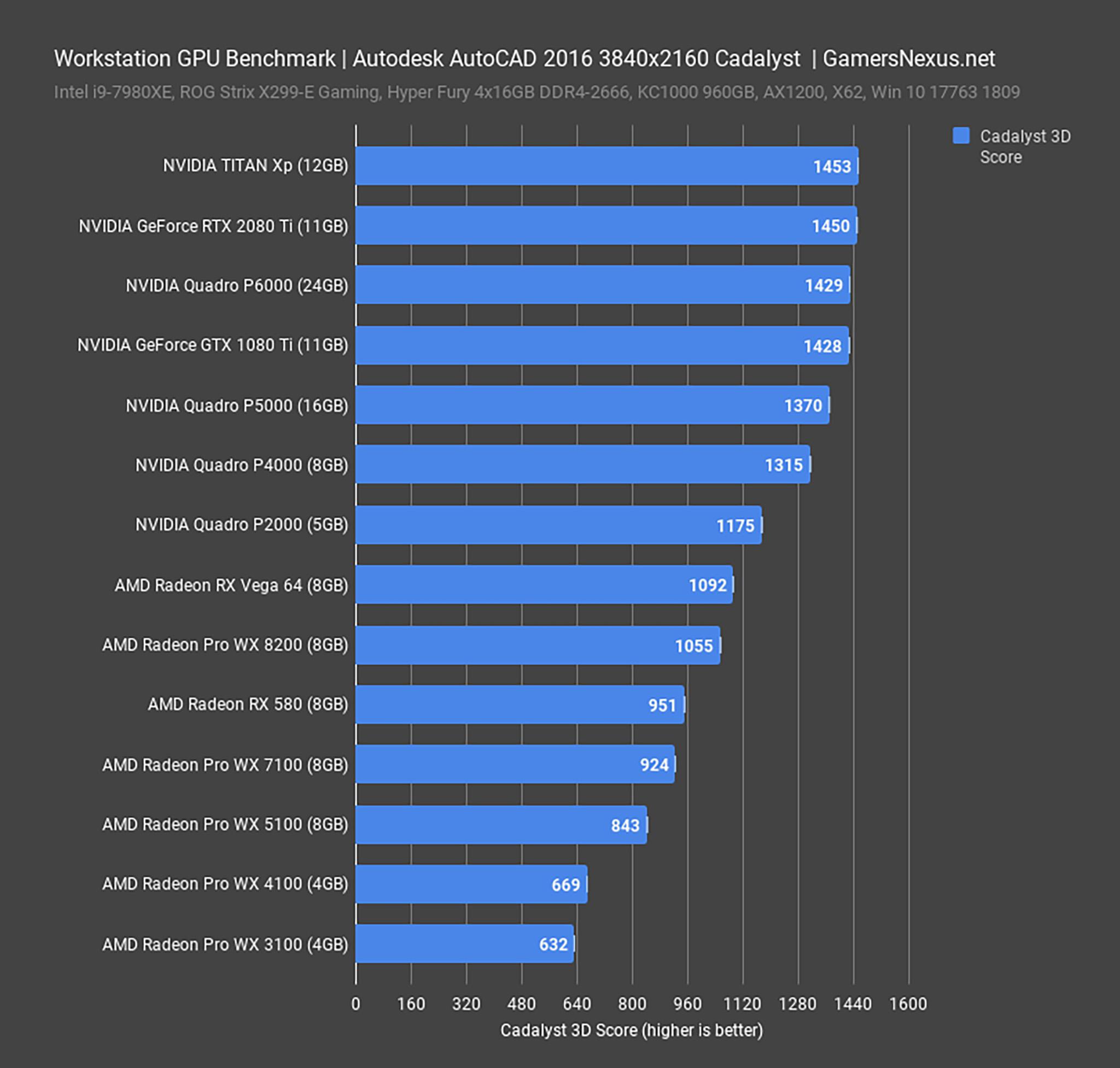 workstation-gpu-benchmark_autodesk-autocad.jpg