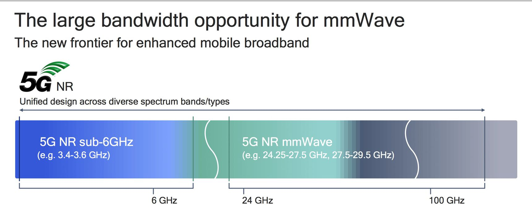 Qualcomm_5NR_Preso_spectrum.jpg