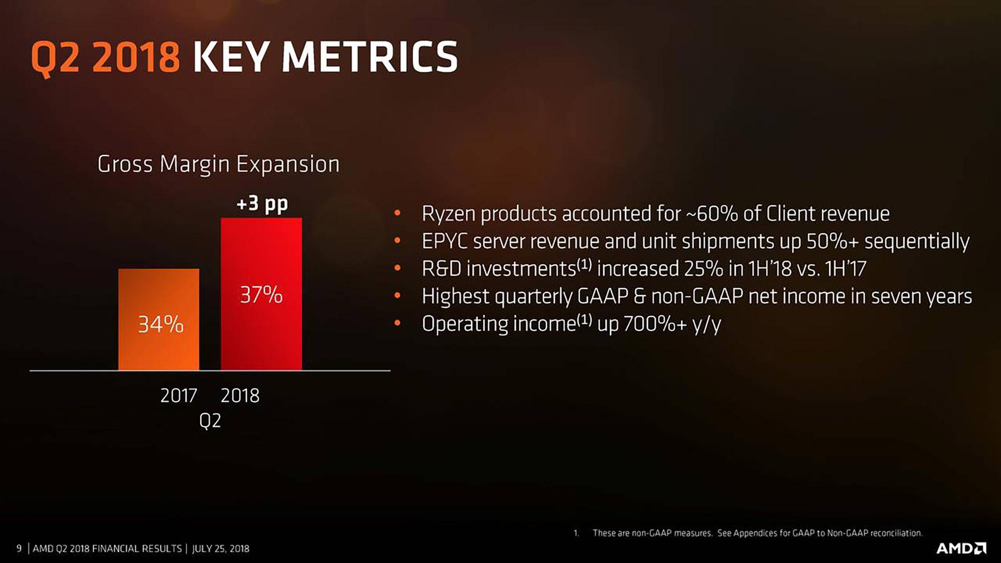 AMD Q2.jpg