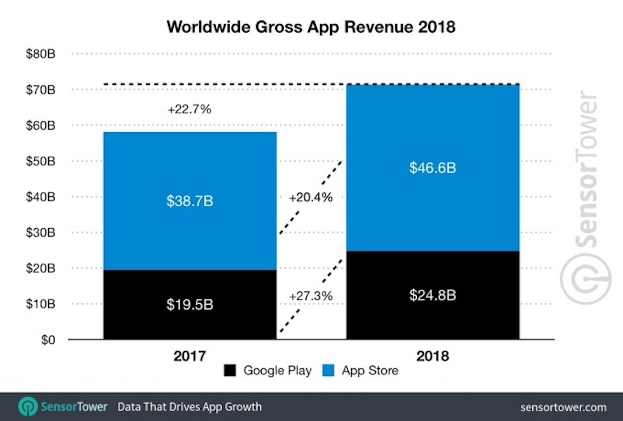 Mobile-app-revenue-2018.jpg