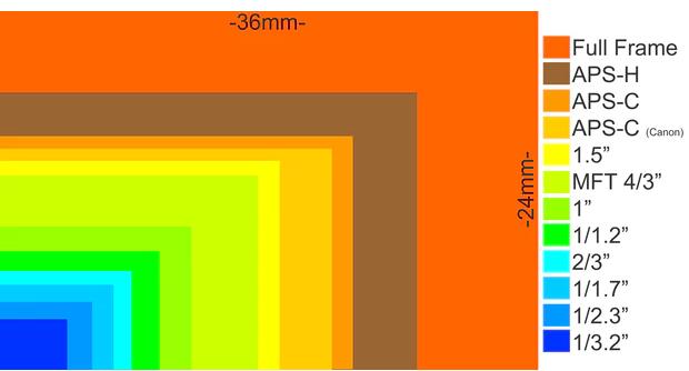 Camera-Sensor-Size-Comparison.png