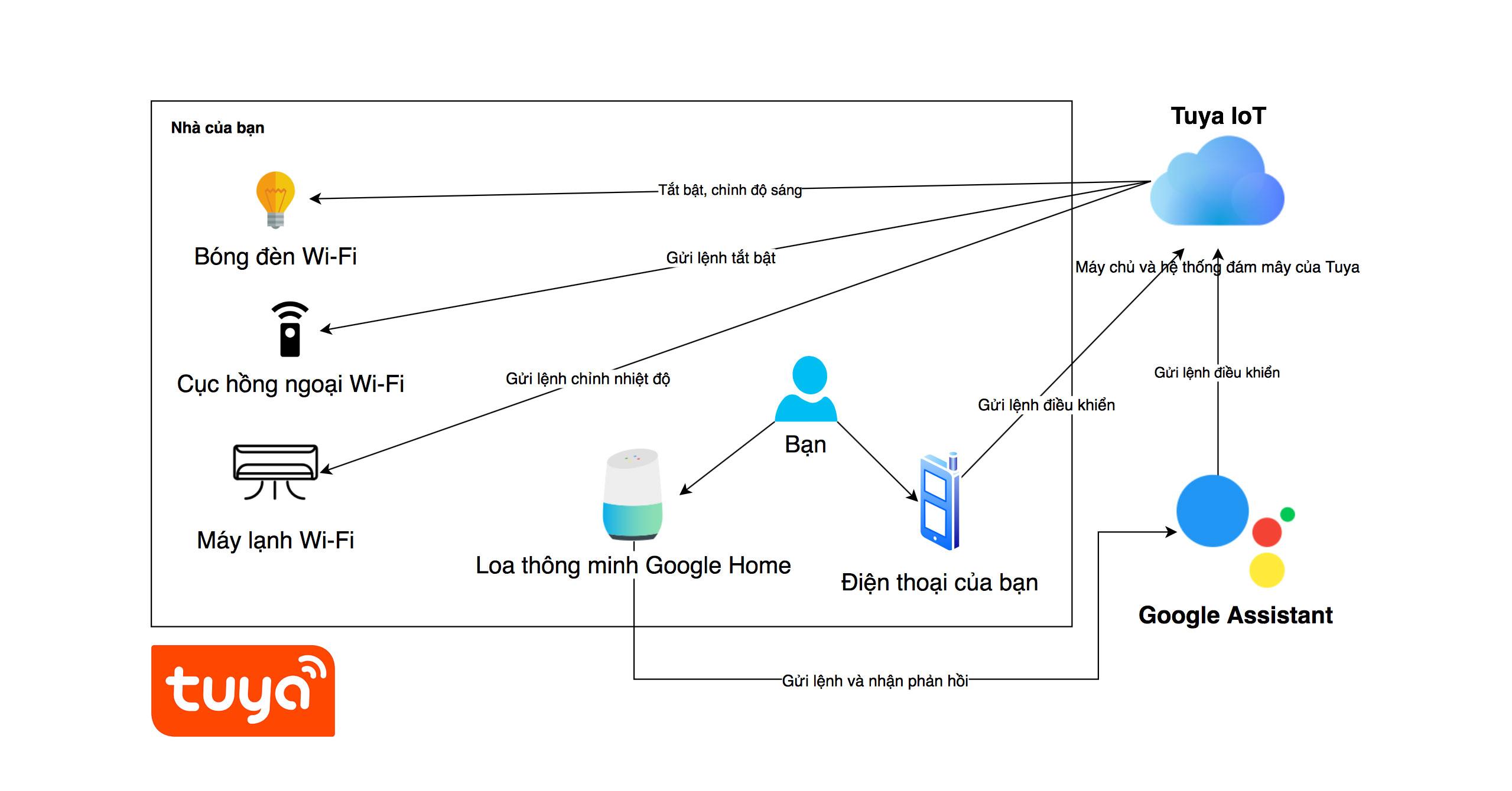 Cơ bản nền tảng nhà thông minh Tuya: rẻ và phong phú, dùng tốt với Google  Assistant tiếng Việt