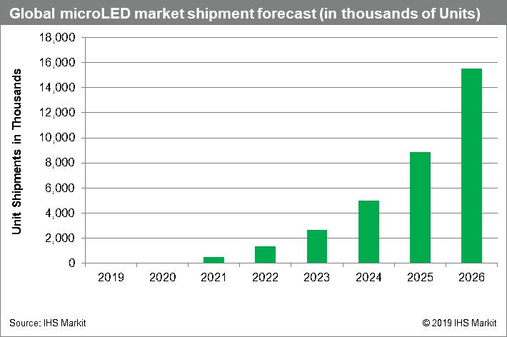 Global microLED market shipment forecast.png
